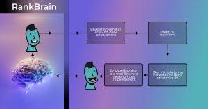 RankBrain Visualisering